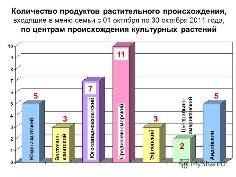 Количество продуктов растительного происхождения, входящие в меню семьи с 01 октября по 30 октября 2011 года, по центрам происхождения культурных растений 5 3 7 5 3 2 11