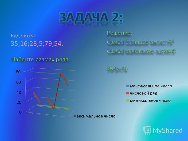 Ряд чисел: 18 ; 13; 20; 40; 35. Найдите средне арифметическое этого ряда: Решение: (18+13+20+40+35):5=25,5