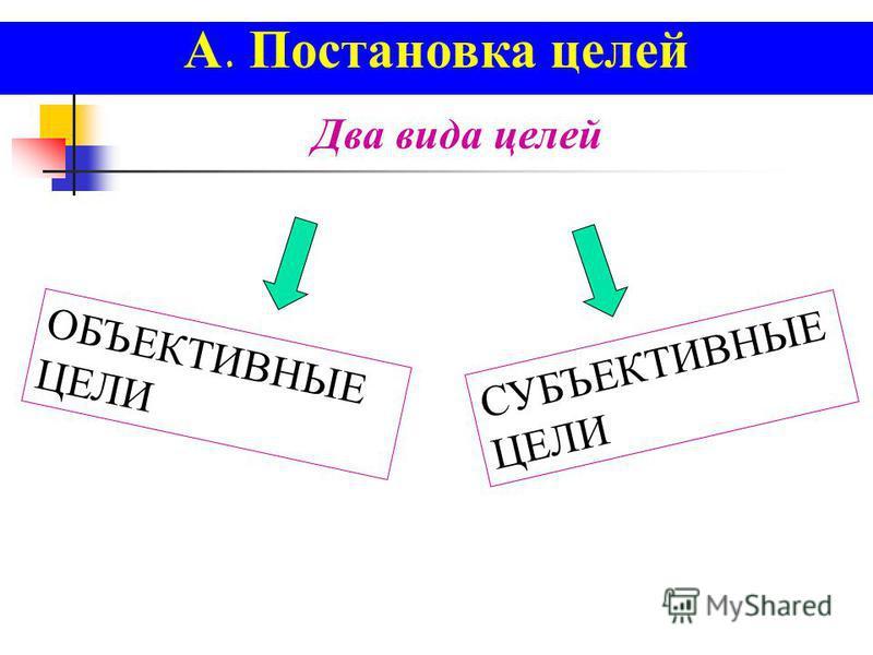 А. Постановка целей Два вида целей ОБЪЕКТИВНЫЕ ЦЕЛИ СУБЪЕКТИВНЫЕ ЦЕЛИ