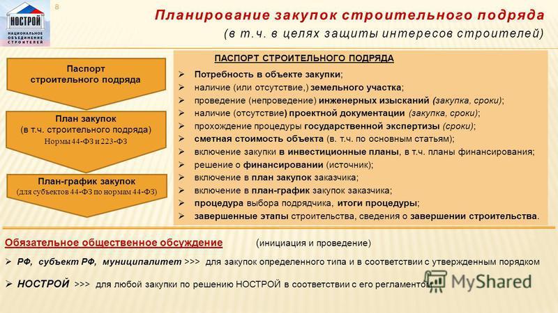 Планирование закупок строительного подряда (в т.ч. в целях защиты интересов строителей) 8 Паспорт строительного подряда План закупок (в т.ч. строительного подряда) Нормы 44-ФЗ и 223-ФЗ План-график закупок (для субъектов 44-ФЗ по нормам 44-ФЗ) ПАСПОРТ