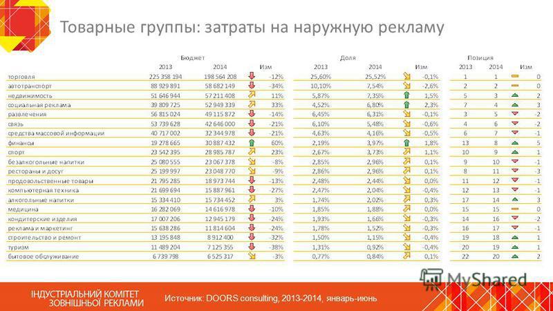 Товарные группы: затраты на наружную рекламу Источник: DOORS consulting, 2013-2014, январь-июнь