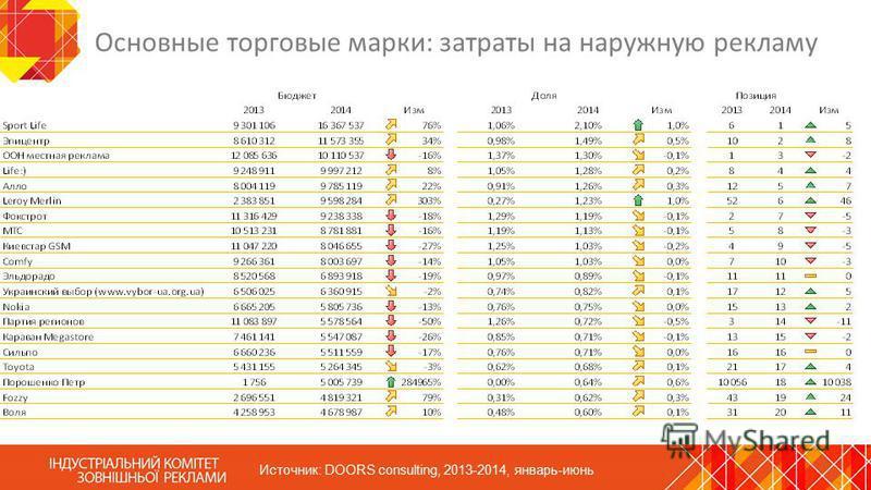 Основные торговые марки: затраты на наружную рекламу Источник: DOORS consulting, 2013-2014, январь-июнь