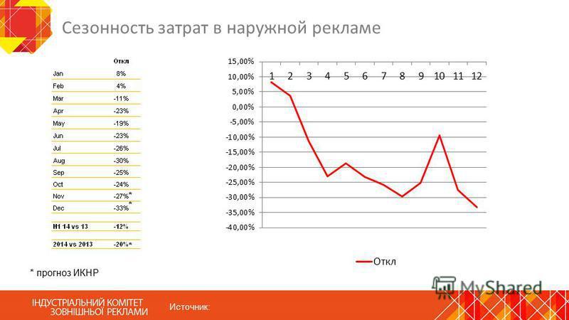 Сезонность затрат в наружной рекламе Источник: * прогноз ИКНР * * *