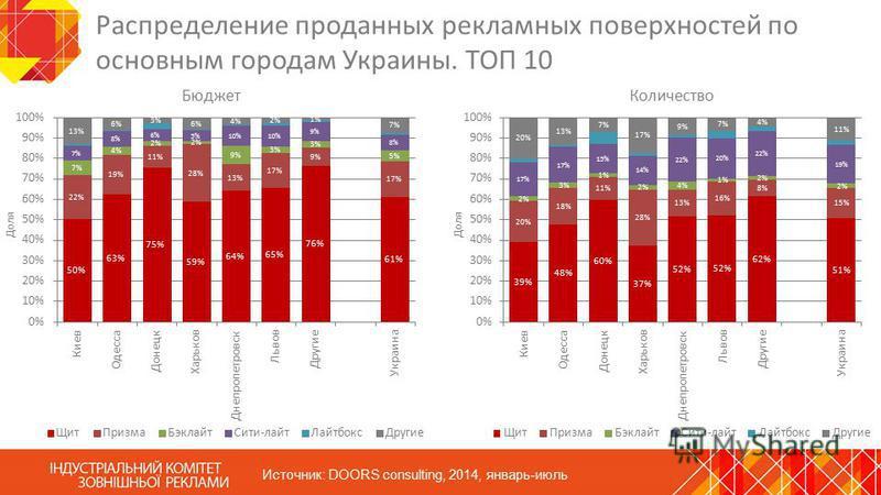Распределение проданных рекламных поверхностей по основным городам Украины. ТОП 10 Источник: DOORS consulting, 2014, январь-июль