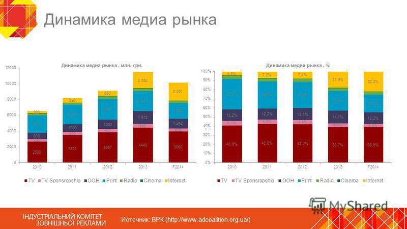 Динамика медиа рынка Источник: ВРК (http://www.adcoalition.org.ua/)