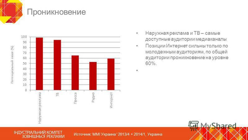Проникновение Наружная реклама и ТВ – самые доступные аудитории медиаканалы Позиции Интернет сильны только по молодежным аудиториям, по общей аудитории проникновение на уровне 60%. Источник: MMI Украина ' 2013/4 + 2014/1, Украина