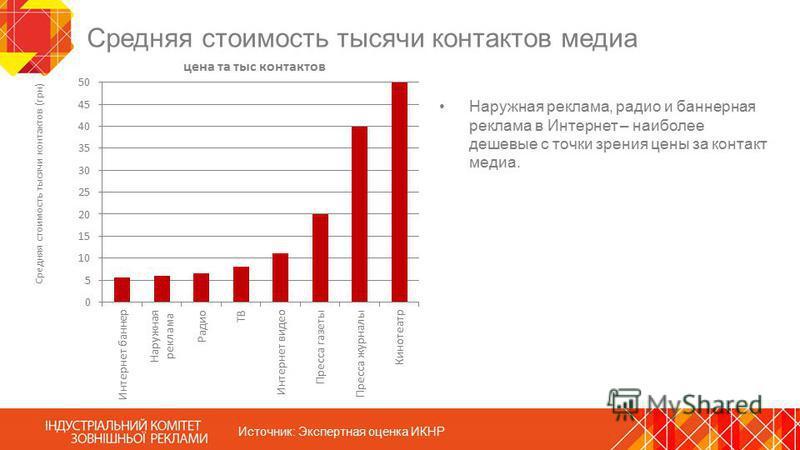 Средняя стоимость тысячи контактов медиа Наружная реклама, радио и баннерная реклама в Интернет – наиболее дешевые с точки зрения цены за контакт медиа. Источник: Экспертная оценка ИКНР
