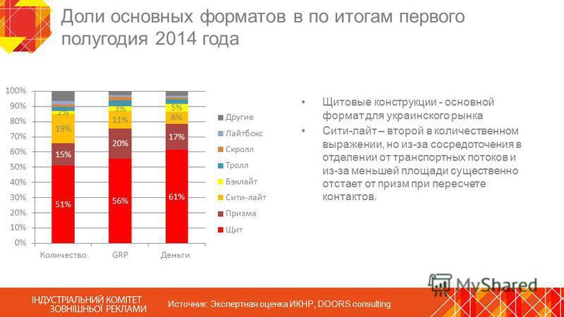 Доли основных форматов в по итогам первого полугодия 2014 года Щитовые конструкции - основной формат для украинского рынка Сити-лайт – второй в количественном выражении, но из-за сосредоточения в отделении от транспортных потоков и из-за меньшей площ