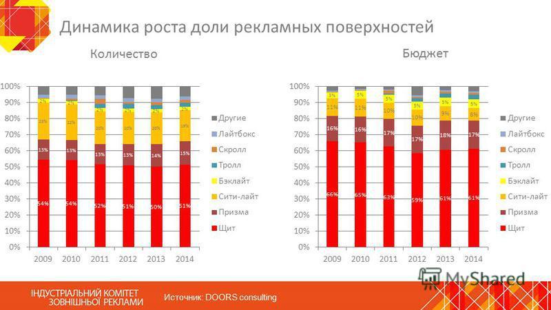 Динамика роста доли рекламных поверхностей Количество Бюджет Источник: DOORS consulting