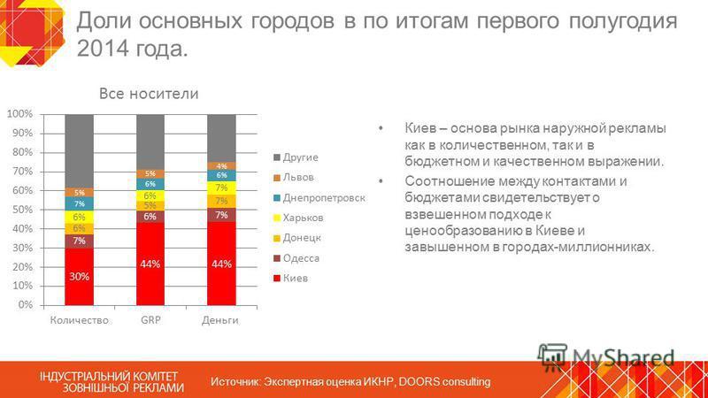 Доли основных городов в по итогам первого полугодия 2014 года. Источник: Экспертная оценка ИКНР, DOORS consulting Все носители Киев – основа рынка наружной рекламы как в количественном, так и в бюджетном и качественном выражении. Соотношение между ко