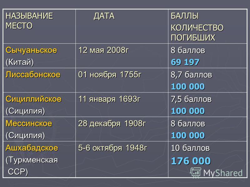 НАЗЫВАНИЕ МЕСТО ДАТА ДАТАБАЛЛЫ КОЛИЧЕСТВО ПОГИБШИХ Сычуаньское(Китай) 12 мая 2008 г 8 баллов 69 197 Лиссабонское 01 ноября 1755 г 8,7 баллов 100 000 Сициллийское(Сицилия) 11 января 1693 г 7,5 баллов 100 000 Мессинское(Сицилия) 28 декабря 1908 г 8 бал