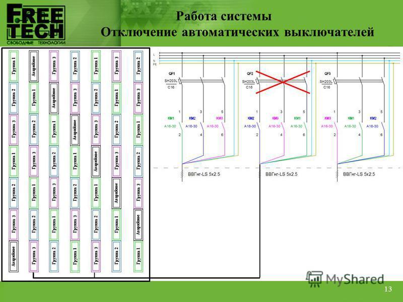 Работа системы Отключение автоматических выключателей 13