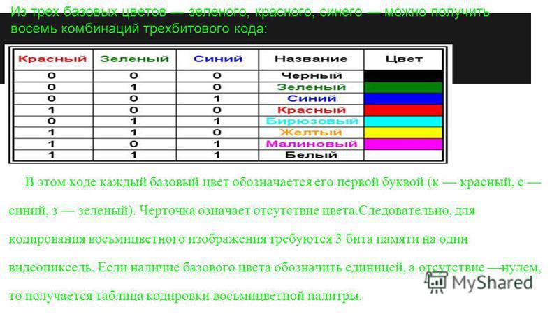 Из трех базовых цветов зеленого, красного, синего можно получить восемь комбинаций трех битового кода: В этом коде каждый базовый цвет обозначается его первой буквой (к красный, с синий, з зеленый). Черточка означает отсутствие цвета.Следовательно, д