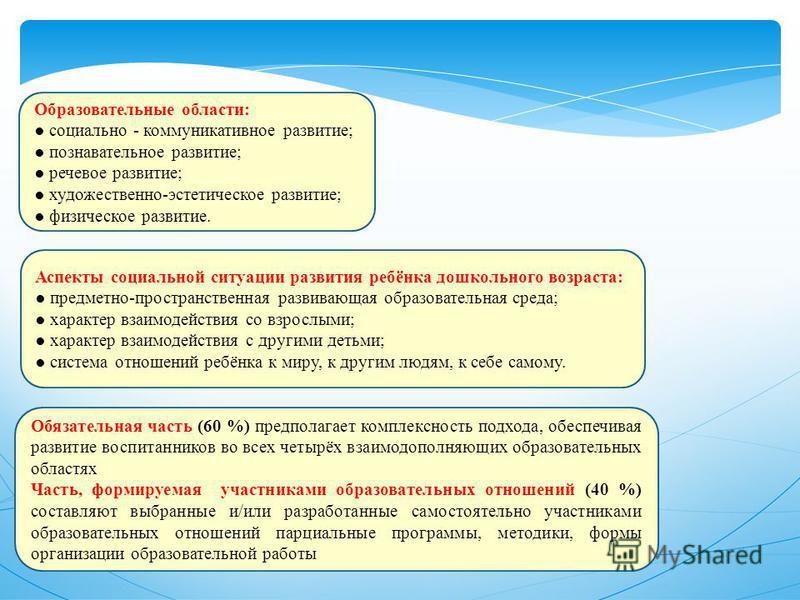 Образовательные области: социально - коммуникативное развитие; познавательное развитие; речевое развитие; художественно-эстетическое развитие; физическое развитие. Обязательная часть (60 %) предполагает комплексность подхода, обеспечивая развитие вос