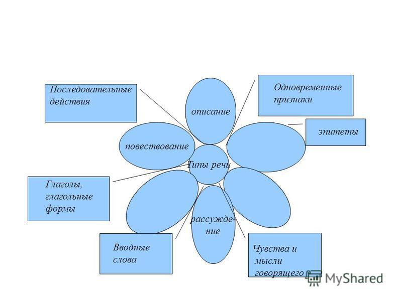 Типы речи описание повествование рассуждение Одновременные признаки эпитеты Вводные слова Последовательные действия Чувства и мысли говорящего Глаголы, глагольные формы