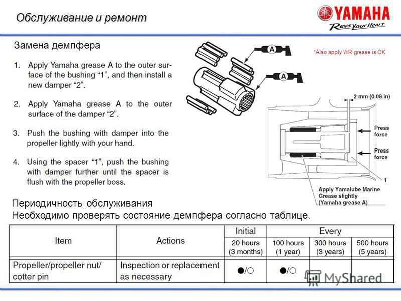 Обслуживание и ремонт Периодичность обслуживания Необходимо проверять состояние демпфера согласно таблице. Замена демпфера *Also apply WR grease is OK
