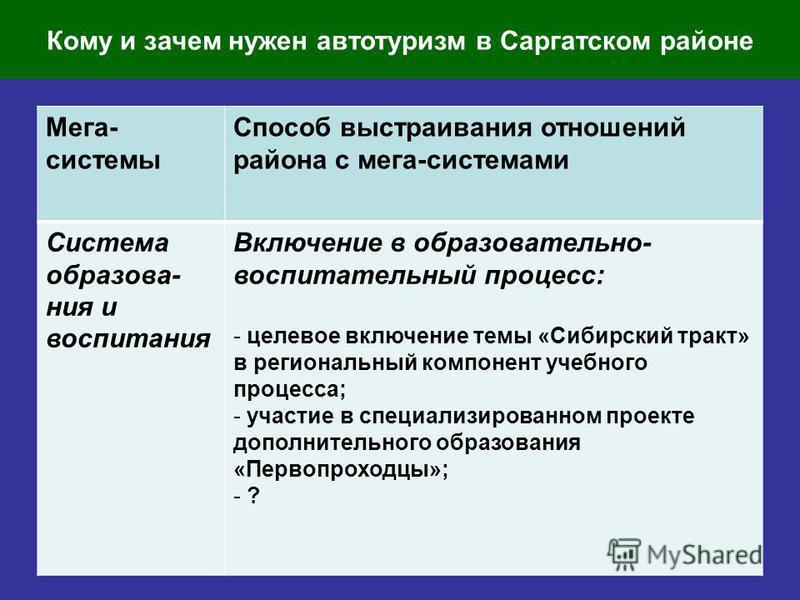 Кому и зачем нужен автотуризм в Саргатском районе Мега- системы Способ выстраивания отношений района с мега-системами Система образования и воспитания Включение в образовательно- воспитательный процесс: - целевое включение темы «Сибирский тракт» в ре