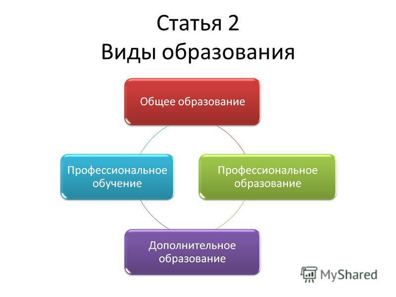 Статья 2 Виды образования