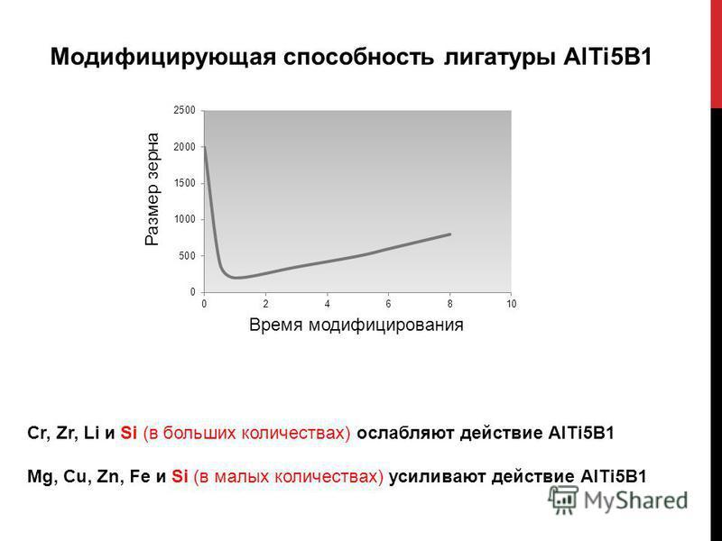 Время модифицирования Размер зерна Модифицирующая способность лигатуры AlTi5B1 Cr, Zr, Li и Si (в больших количествах) ослабляют действие AlTi5B1 Mg, Cu, Zn, Fe и Si (в малых количествах) усиливают действие AlTi5B1