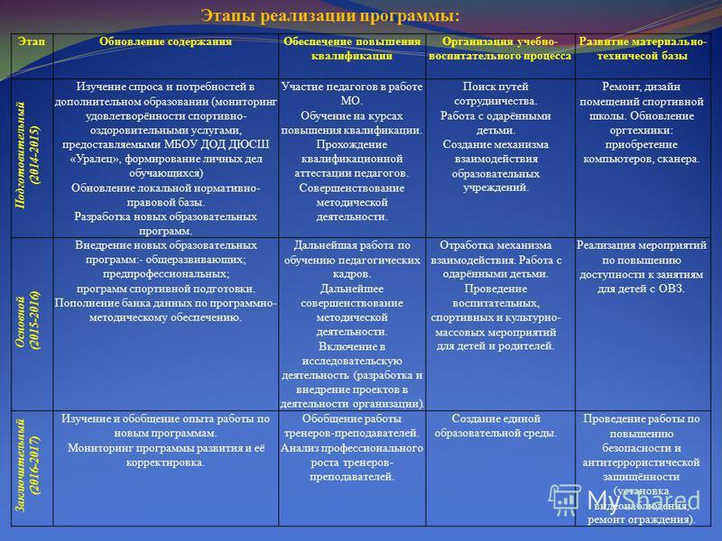 Этап Обновление содержания Обеспечение повышения квалификации Организация учебно- воспитательного процесса Развитие материально- технической базы Подготовительный (2014-2015) Изучение спроса и потребностей в дополнительном образовании (мониторинг удо