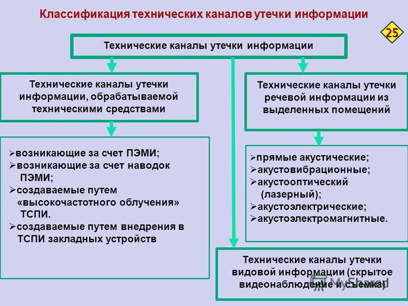 Классификация технических каналов утечки информации Технические каналы утечки информации, обрабатываемой техническими средствами Технические каналы утечки информации Технические каналы утечки речевой информации из выделенных помещений возникающие за