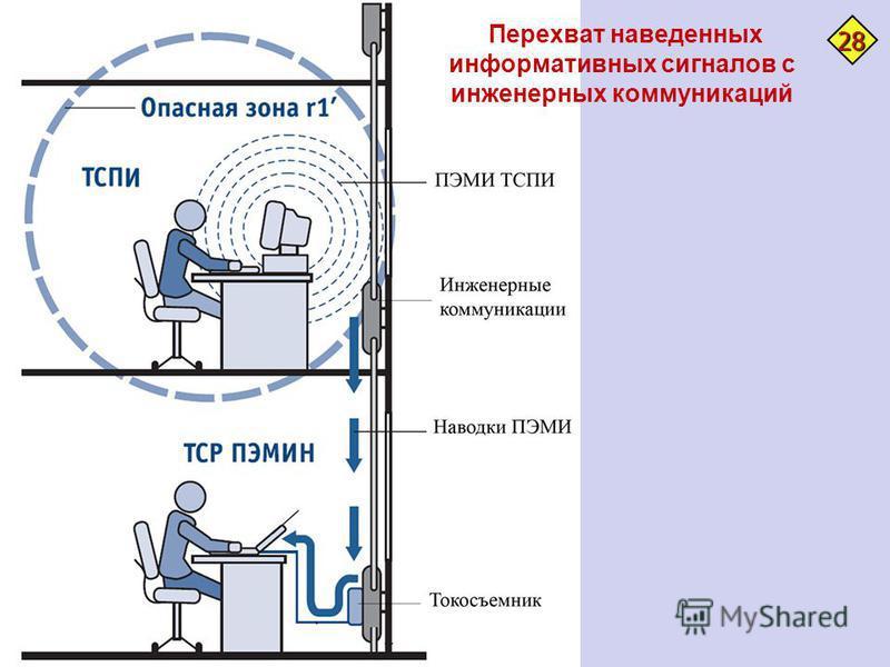 Перехват наведенных информативных сигналов с инженерных коммуникаций 28