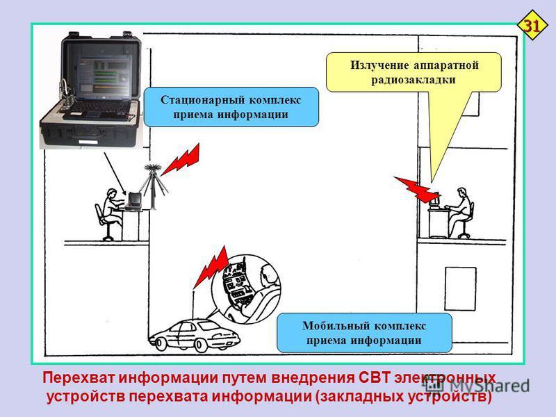 Излучение аппаратной радиозакладки Мобильный комплекс приема информации Стационарный комплекс приема информации Перехват информации путем внедрения СВТ электронных устройств перехвата информации (закладных устройств) 31