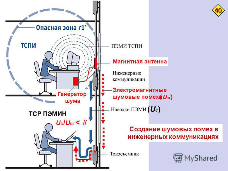 Создание шумовых помех в инженерных коммуникациях Генератор шума Электромагнитные шумовые помехи (Uс)(Uс) (Uш)(Uш) U с / U ш < ТСР ПЭМИН Магнитная антенна 40