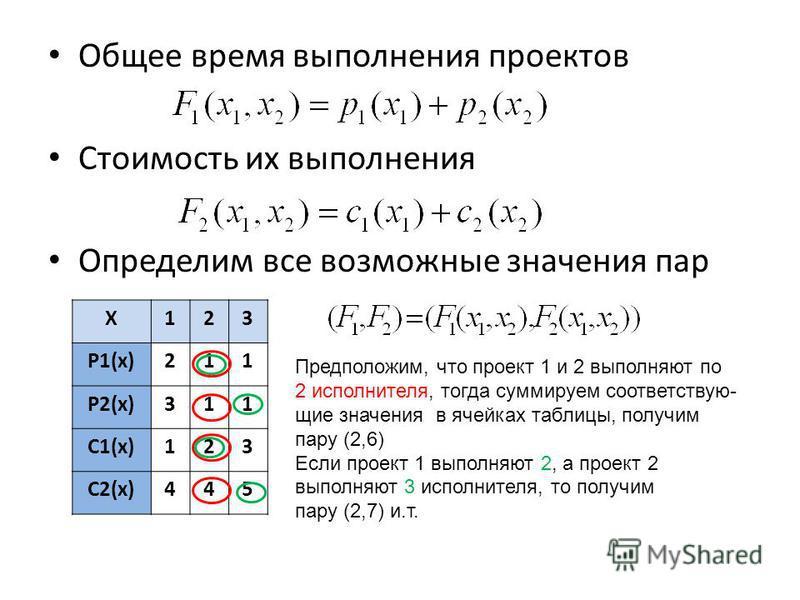 Общее время выполнения проектов Стоимость их выполнения Определим все возможные значения пар X123 P1(x)211 P2(x)311 C1(x)123 C2(x)445 Предположим, что проект 1 и 2 выполняют по 2 исполнителя, тогда суммируем соответствующие значения в ячейках таблицы