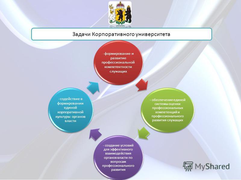 Задачи Корпоративного университета - формирование и развитие профессиональной компетентности служащих - обеспечение единой системы оценки профессиональных компетенций и профессионального развития служащих - создание условий для эффективного взаимодей