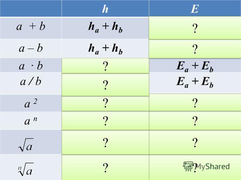 hE a + bh a + h b a – bh a + h b a b|b|h a + |a|h b Е a + Е b a / be a + Е b a 2 2ah a 2Еa2Еa a n n a n-1h a nЕ a ? ? ? ? ? ? ? ? ? ? ? ? ? ? ? ? ? ? ? ? ? ? ? ?