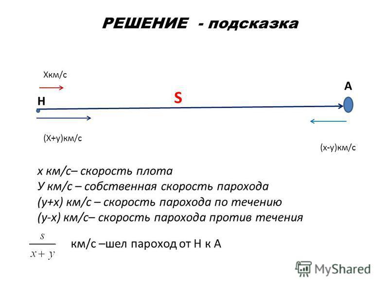 РЕШЕНИЕ - подсказка Н А S Xкм/с (Х+у)км/с (х-у)км/с х км/с– скорость плота У км/с – собственная скорость парохода (у+х) км/с – скорость парохода по течению (у-х) км/с– скорость парохода против течения км/с –шел пароход от Н к А