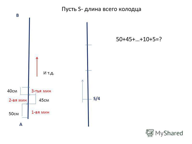 А В 50 см 45 см 40 см 1-ая мин 2-ая мин 3-тья мин И т.д. Пусть S- длина всего колодца S/4 50+45+…+10+5=?