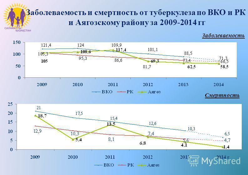 Заболеваемость и смертность от туберкулеза по ВКО и РК и Аягозскому району за 2009-2014 гг Заболеваемость Смертность