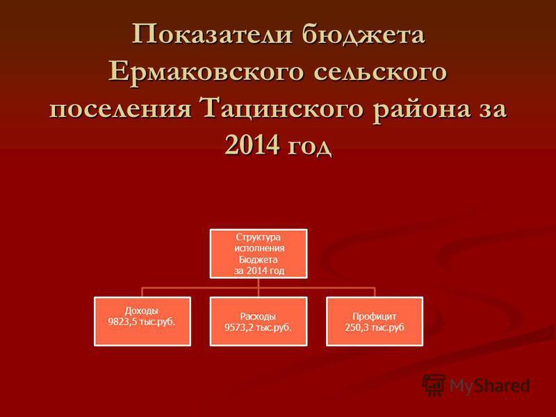 Показатели бюджета Ермаковского сельского поселения Тацинского района за 2014 год Структура исполнения Бюджета за 2014 год Доходы 9823,5 тыс.руб. Расходы 9573,2 тыс.руб. Профицит 250,3 тыс.руб