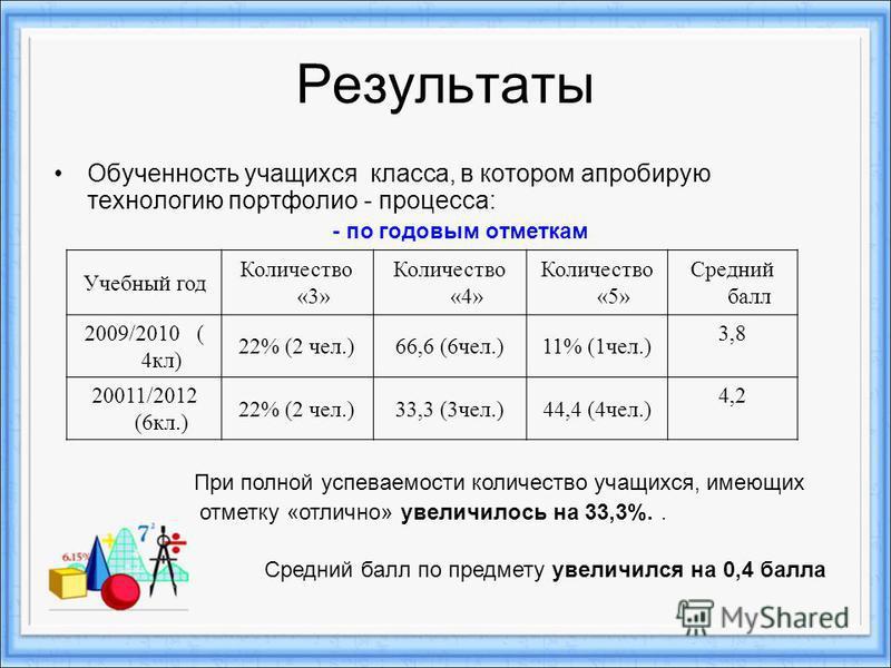 Результаты Обученность учащихся класса, в котором апробирую технологию портфолио - процесса: - по годовым отметкам Учебный год Количество «3» Количество «4» Количество «5» Средний балл 2009/2010 ( 4 кл) 22% (2 чел.)66,6 (6 чел.)11% (1 чел.) 3,8 20011
