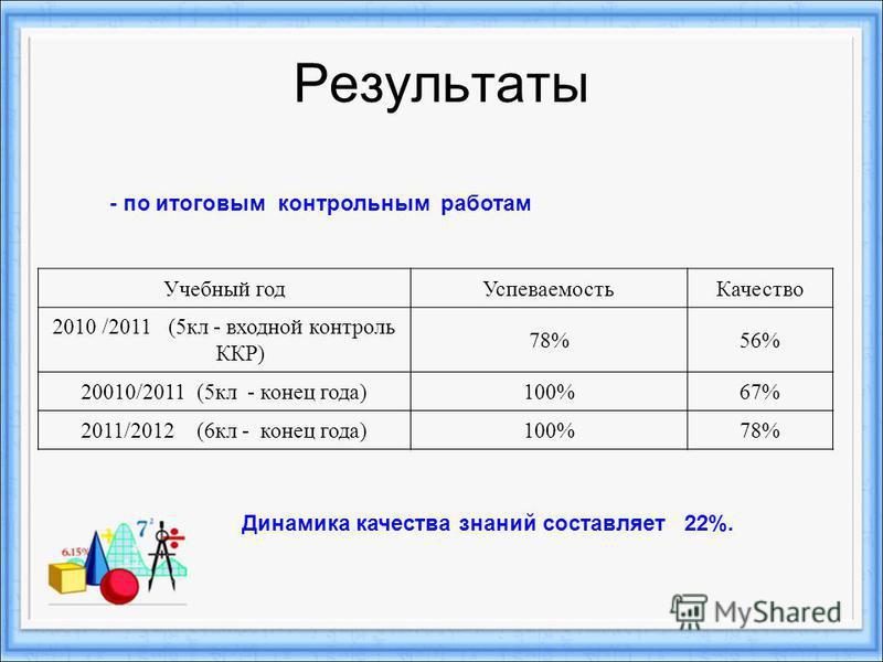Результаты Учебный год УспеваемостьКачество 2010 /2011 (5 кл - входной контроль ККР) 78%56% 20010/2011 (5 кл - конец года)100%67% 2011/2012 (6 кл - конец года)100%78% - по итоговым контрольным работам Динамика качества знаний составляет 22%.