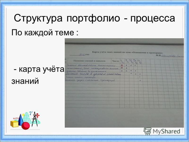 Структура портфолио - процесса По каждой теме : - карта учёта знаний