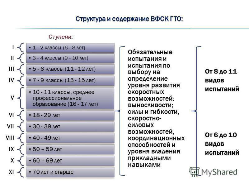 Структура и содержание ВФСК ГТО: I 1 - 2 классы (6 - 8 лет) II 3 - 4 классы (9 - 10 лет) III 5 - 6 классы (11 - 12 лет) IV 7 - 9 классы (13 - 15 лет) V 10 - 11 классы, среднее профессиональное образование (16 - 17 лет) VI 18 - 29 лет VII 30 - 39 лет