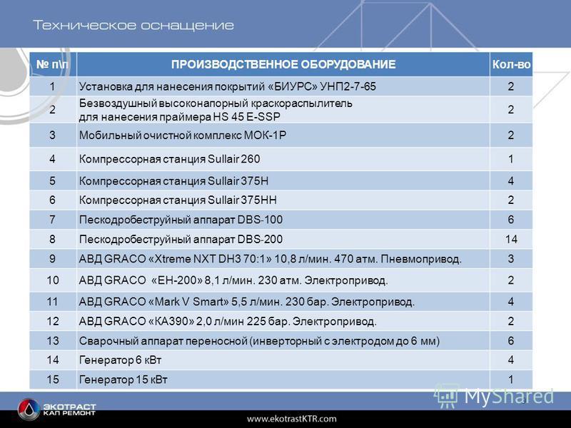 9 п\пПРОИЗВОДСТВЕННОЕ ОБОРУДОВАНИЕКол-во 1Установка для нанесения покрытий «БИУРС» УНП2-7-652 2 Безвоздушный высоконапорный краскораспылитель для нанесения праймера HS 45 E-SSP 2 3Мобильный очистной комплекс МОК-1Р2 4Компрессорная станция Sullair 260