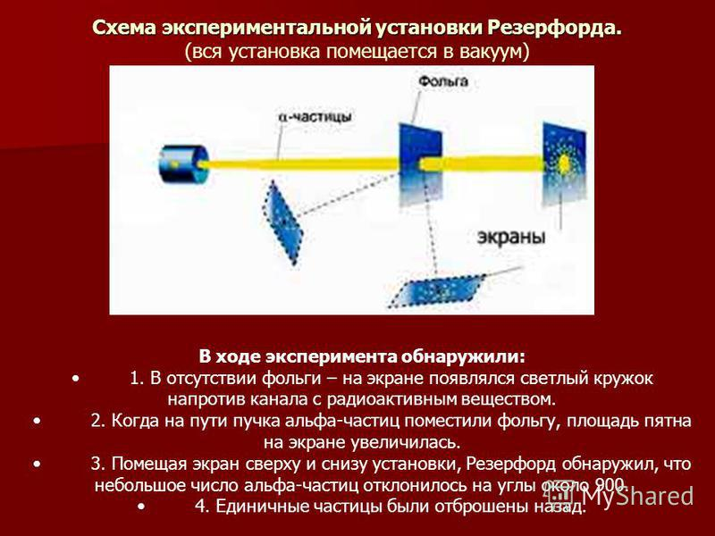 Схема экспериментальной установки Резерфорда. Схема экспериментальной установки Резерфорда. (вся установка помещается в вакуум) В ходе эксперимента обнаружили: 1. В отсутствии фольги – на экране появлялся светлый кружок напротив канала с радиоактивны