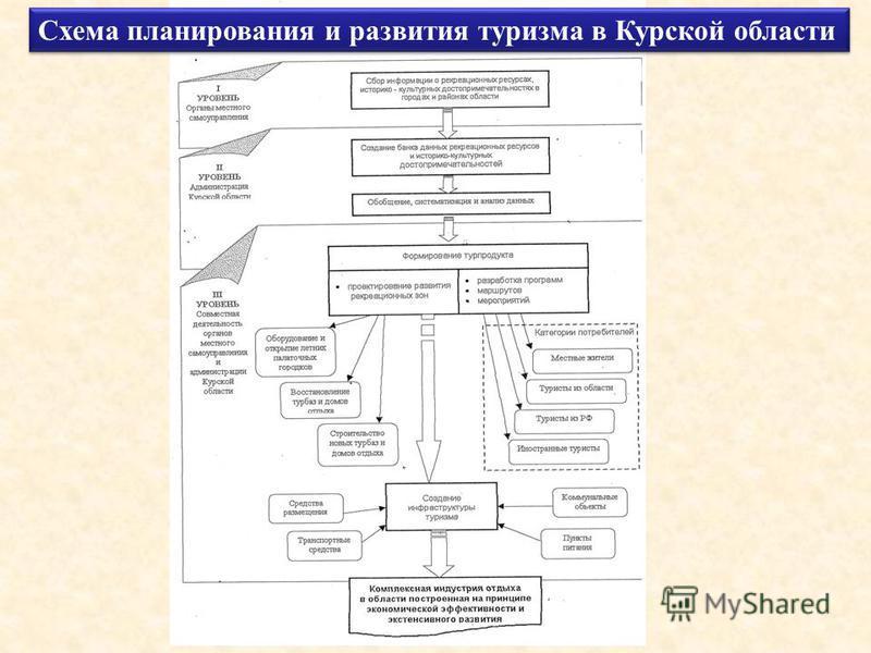 Схема планирования и развития туризма в Курской области
