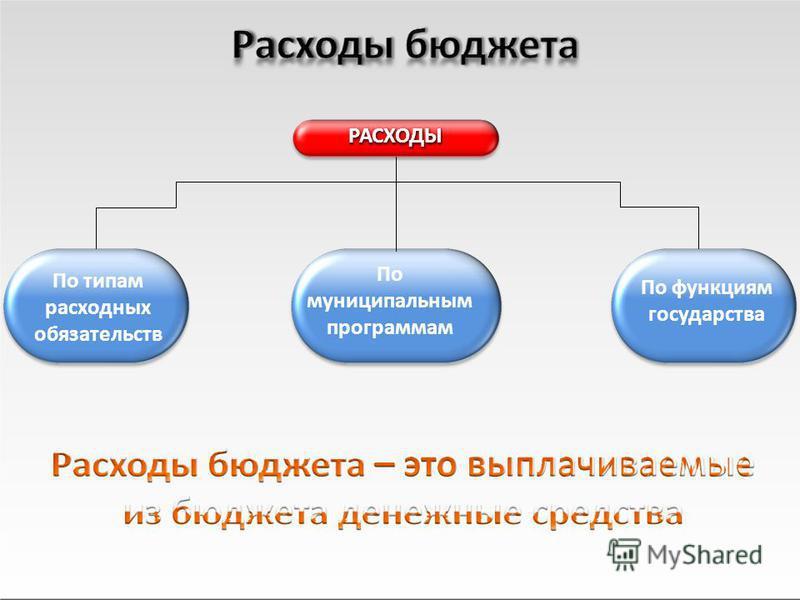 РАСХОДЫ По функциям государства По муниципальным программам По типам расходных обязательств