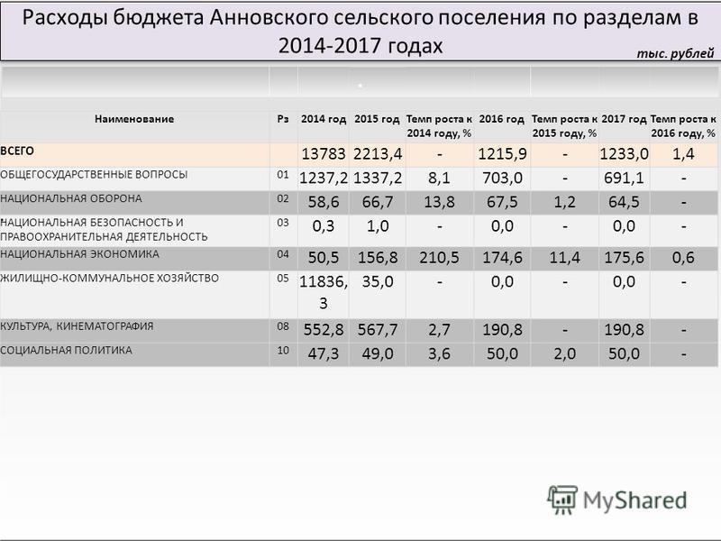 Расходы бюджета Анновского сельского поселения по разделам в 2014-2017 годах тыс. рублей Наименование Рз 2014 год 2015 год Темп роста к 2014 году, % 2016 год Темп роста к 2015 году, % 2017 год Темп роста к 2016 году, % ВСЕГО 137832213,4-1215,9-1233,0