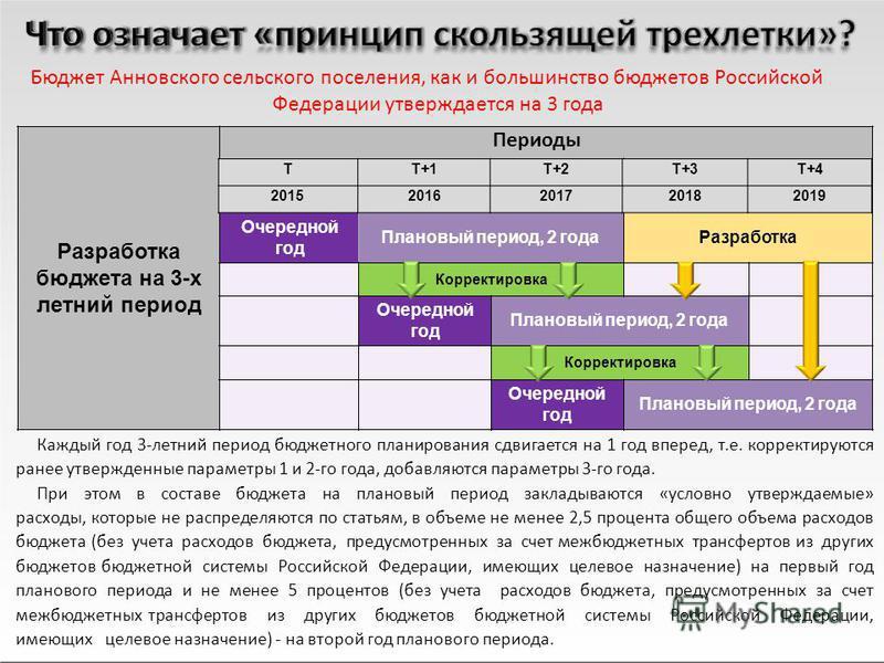 Бюджет Анновского сельского поселения, как и большинство бюджетов Российской Федерации утверждается на 3 года Разработка бюджета на 3-х летний период Очередной год Плановый период, 2 года Разработка Корректировка Очередной год Плановый период, 2 года
