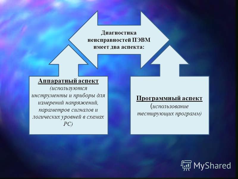 Диагностика неисправностей ПЭВМ имеет два аспекта: Аппаратный аспект (используются инструменты и приборы для измерений напряжений, параметров сигналов и логических уровней в схемах PC) Программный аспект ( использование тестирующих программ)