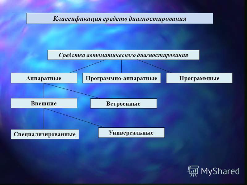 Классификация средств диагностирования Средства автоматического диагностирования Аппаратные Программно-аппаратные Программные Внешние Встроенные Специализированные Универсальные