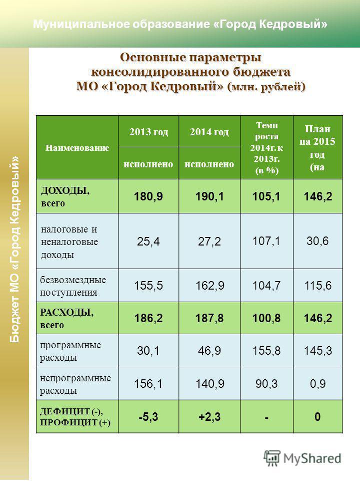 Основные параметры консолидированного бюджета МО «Город Кедровый» (млн. рублей) Наименование 2013 год 2014 год Темп роста 2014 г. к 2013 г. (в %) План на 2015 год (на исполнено ДОХОДЫ, всего 180,9190,1 105,1146,2 налоговые и неналоговые доходы 25,427