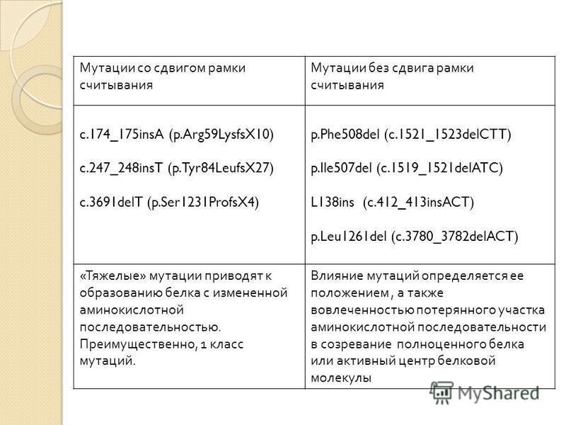 Мутации со сдвигом рамки считывания Мутации без сдвига рамки считывания c.174_175insA (p.Arg59LysfsX10) c.247_248insT (p.Tyr84LeufsX27) c.3691delT (p.Ser1231ProfsX4) p.Phe508del (c.1521_1523delCTT) p.Ile507del (c.1519_1521delATC) L138ins (c.412_413in
