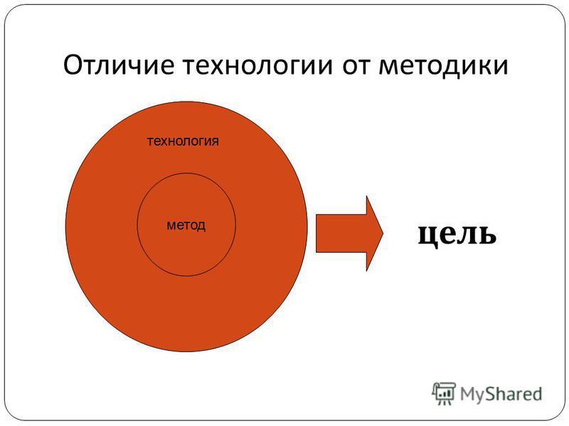 Отличие технологии от методики цель метод технология
